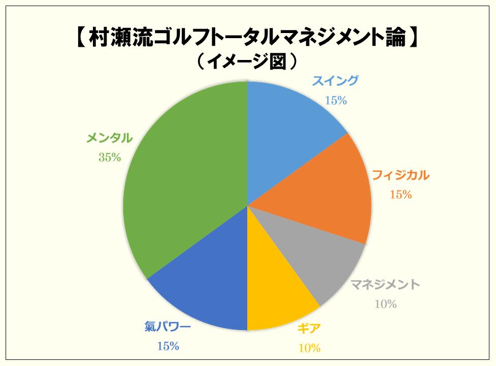 村瀬流 新ゴルフマネジメント理論(イメージ図)